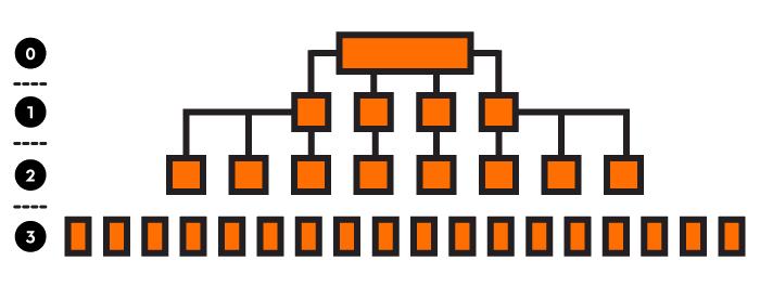 horizontal-structure